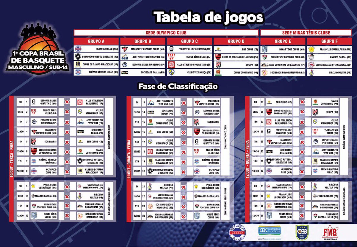 Tabela Copa Brasil de Basquete Sub-14